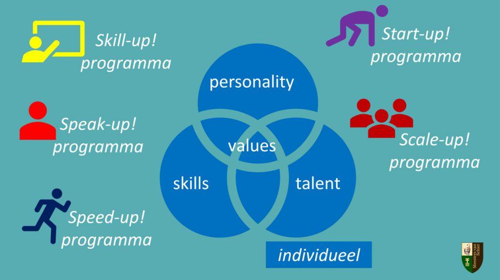 Je persoonlijkheid wordt gevormd door je drijfveren, talenten en waarden. Je kunt je effectiviteit vergroten door je persoonlijkheid te matchen met goed ontwikkelde vaardigheden.